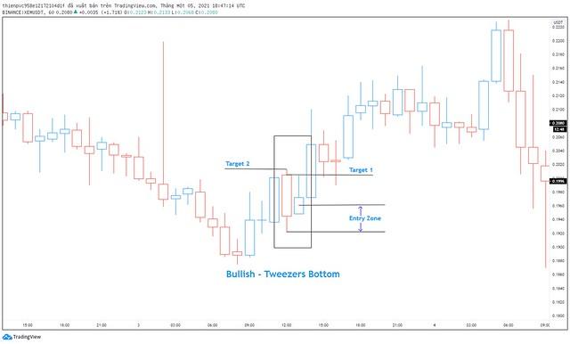 Bullish - Tweezers Bottom