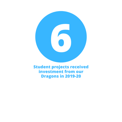 6 student projects received investment from our Dragons in 2019-20