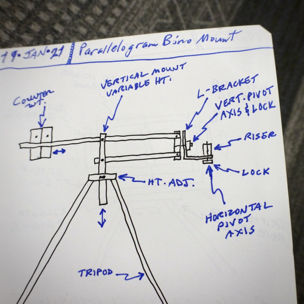 Parallelogram Binocular Mount