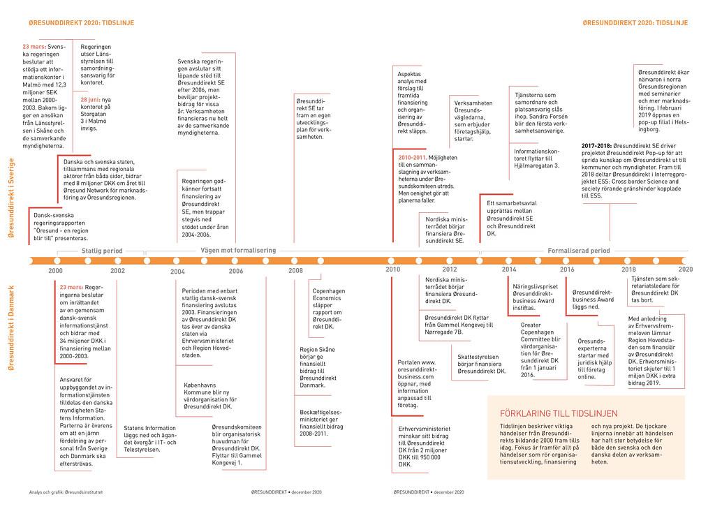 20210120 20 år med Øresundsbron