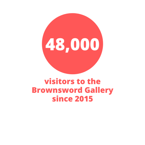 48,000 visits have been made to the Gallery since its opening in 2015
