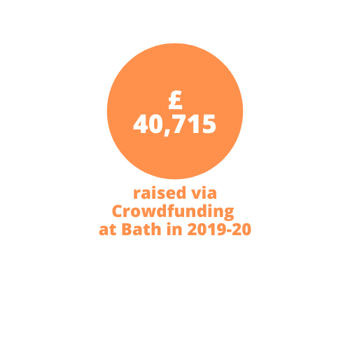 £40,715 raised via Crowdfunding at Bath in 2019-20