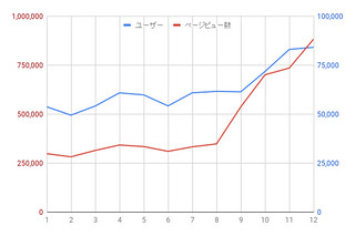 chart 2020 user and pv