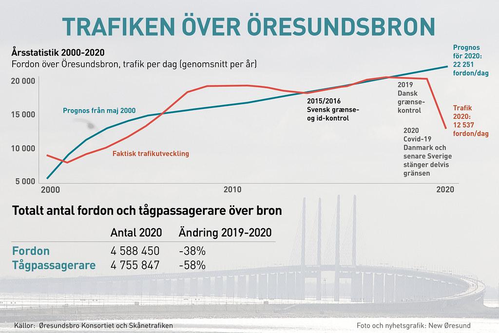 20201231 Trafiken over Oresundsbron