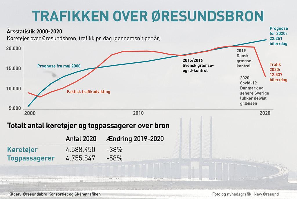 20201231 Trafikken over Oresundsbron
