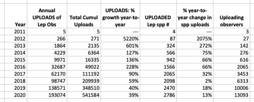 Growth of TX Lep Uploads