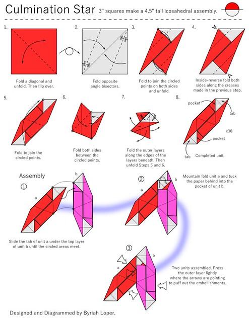 Diagrams: Culmination Star