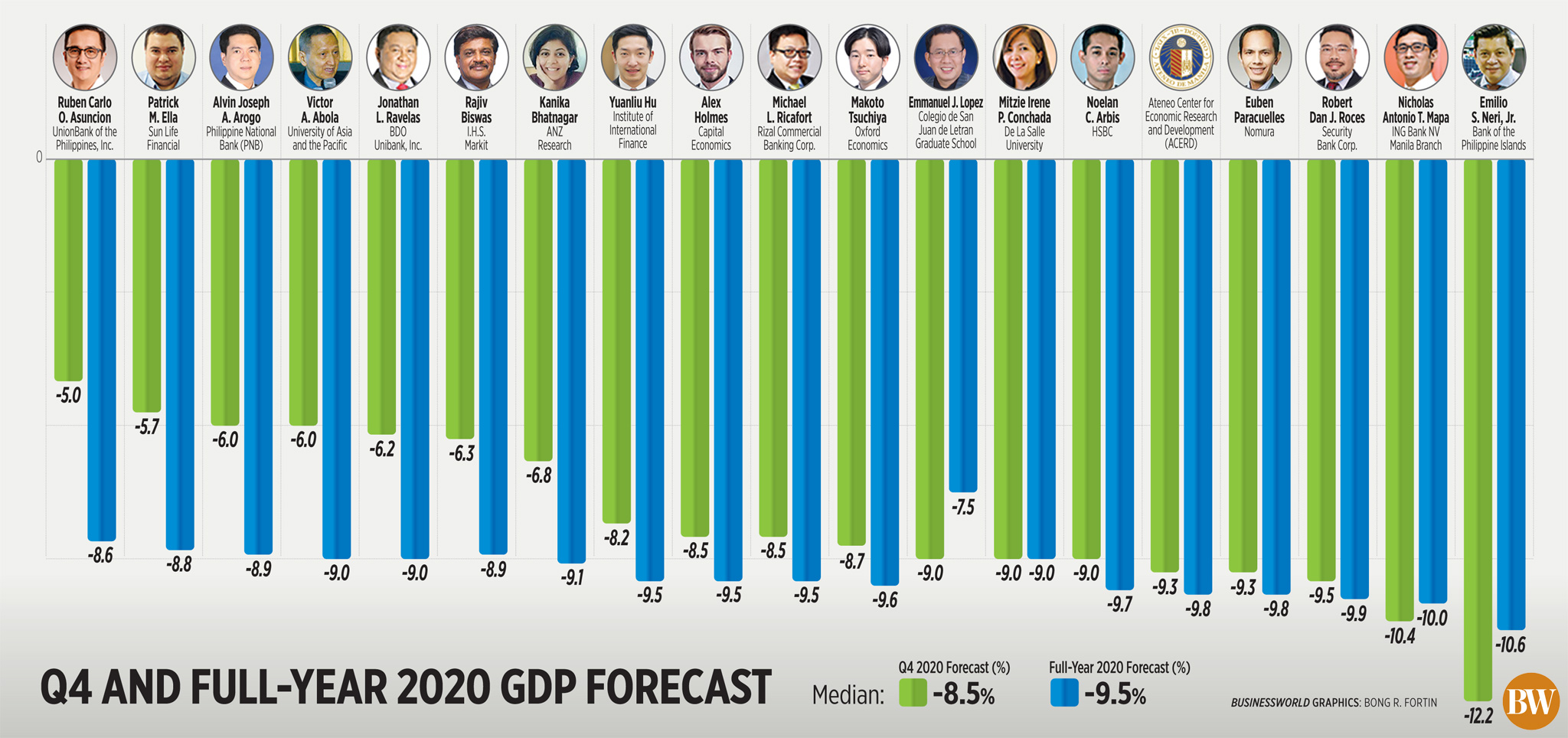 Q4 and full-year 2020 GDP forecast