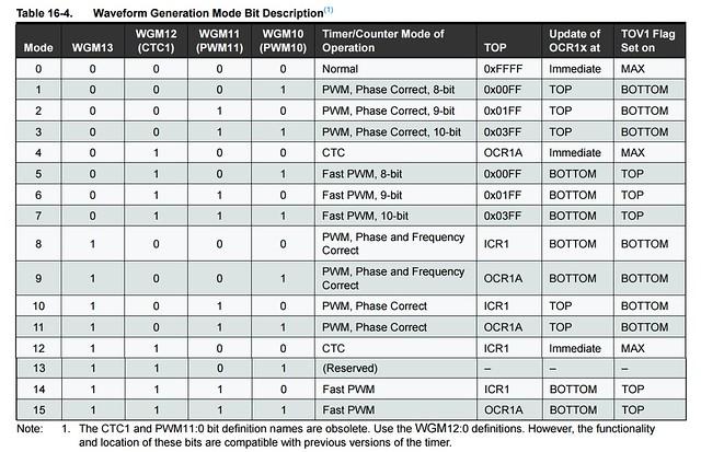 PWM modes timer1