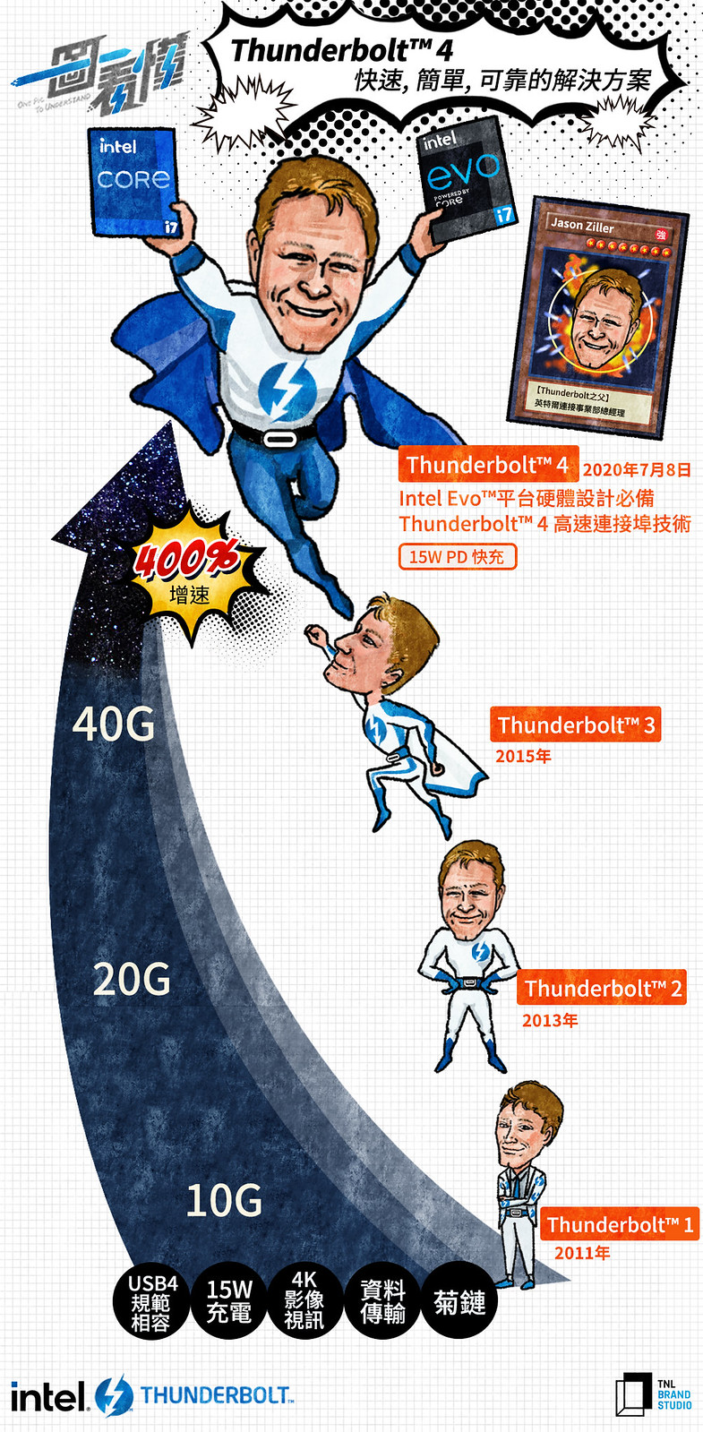 【Intel】Thunderbolt X Cool3c_一圖看懂_繁中