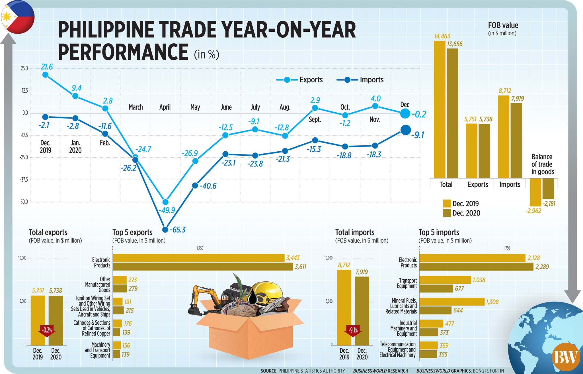 Philippine trade year-on-year performance (Dec. 2020)