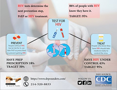 Test for HIV