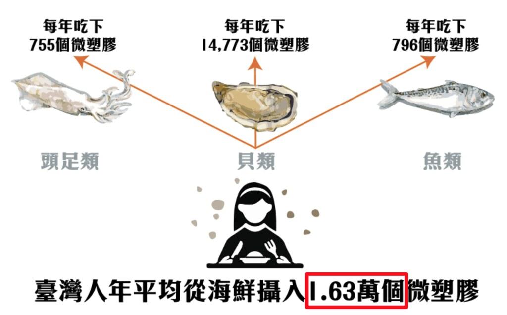 台灣人平均年吃1.6萬個微塑膠。圖片提供:綠色和平