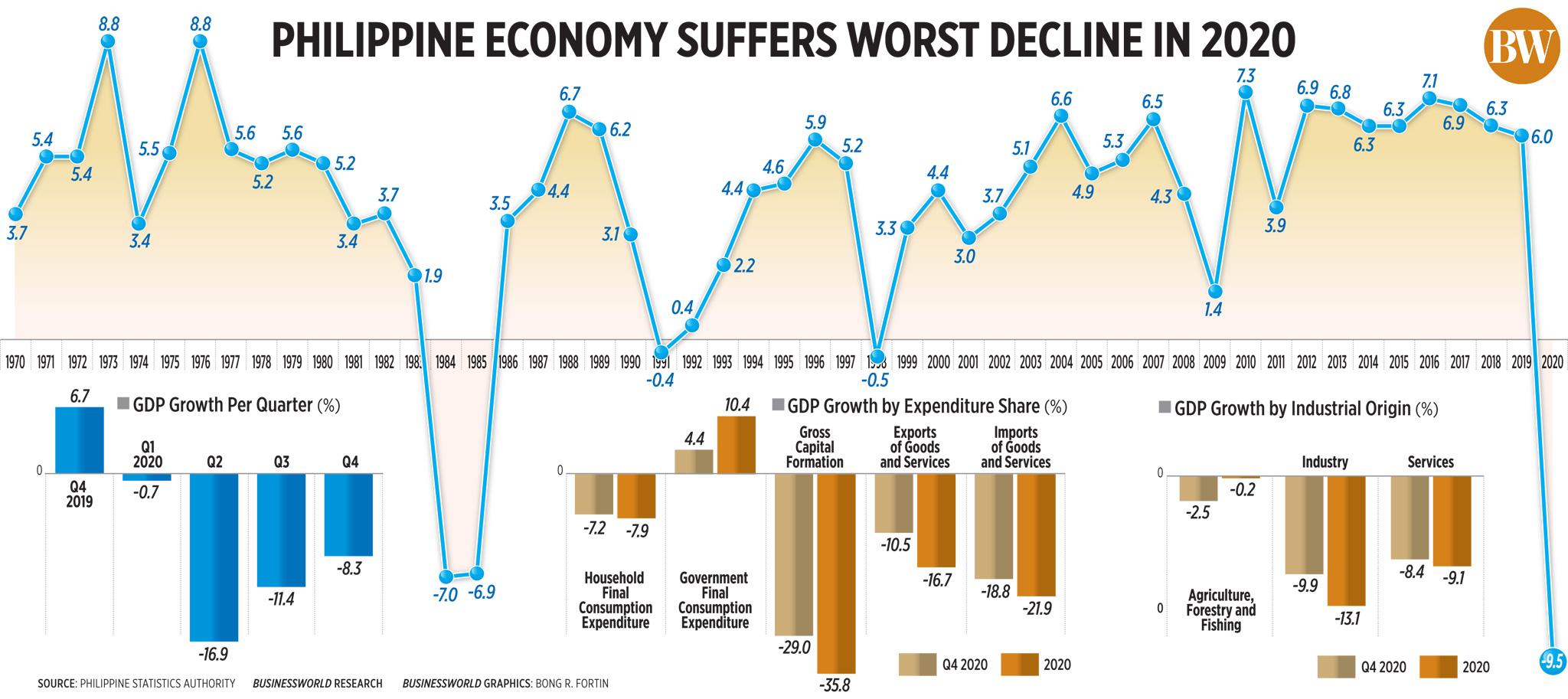 Philippine economy suffers worst decline in 2020
