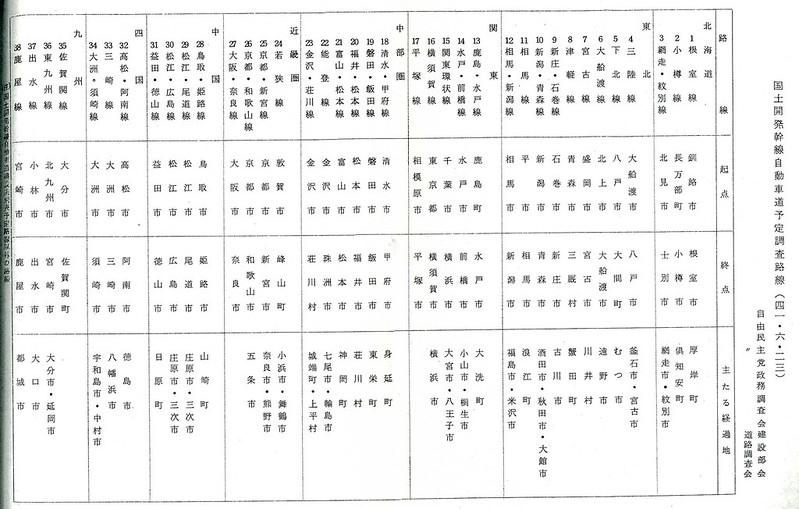未成高速道路ネットワーク (1)