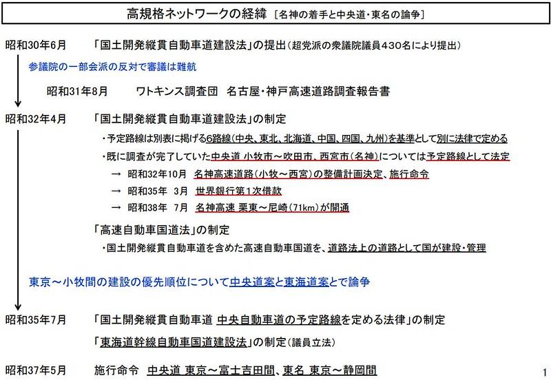 未成高速道路ネットワーク (13)