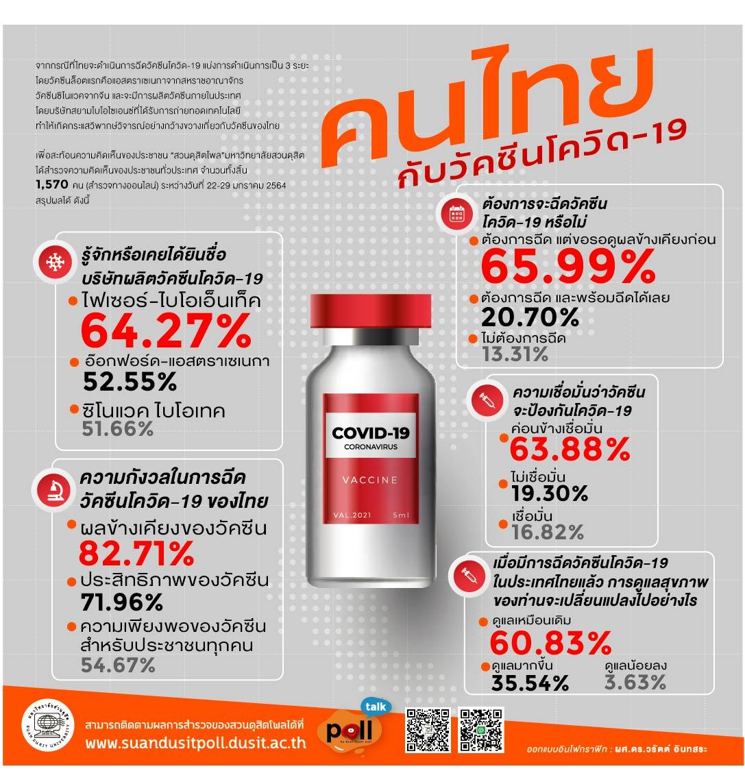 โพลระบุคนไทยรู้จักวัคซีน 'ไฟเซอร์-ไบโอเอ็นเทค' มากกว่า 'ออกซ์ฟอร์ด-แอสตราเซเนกา' หวั่นผลข้างเคียง