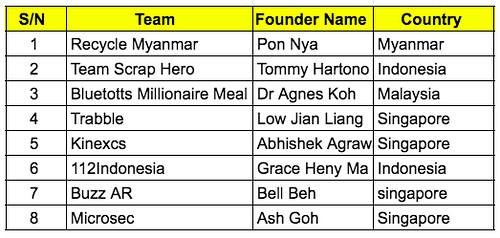 ASEAN Finalists