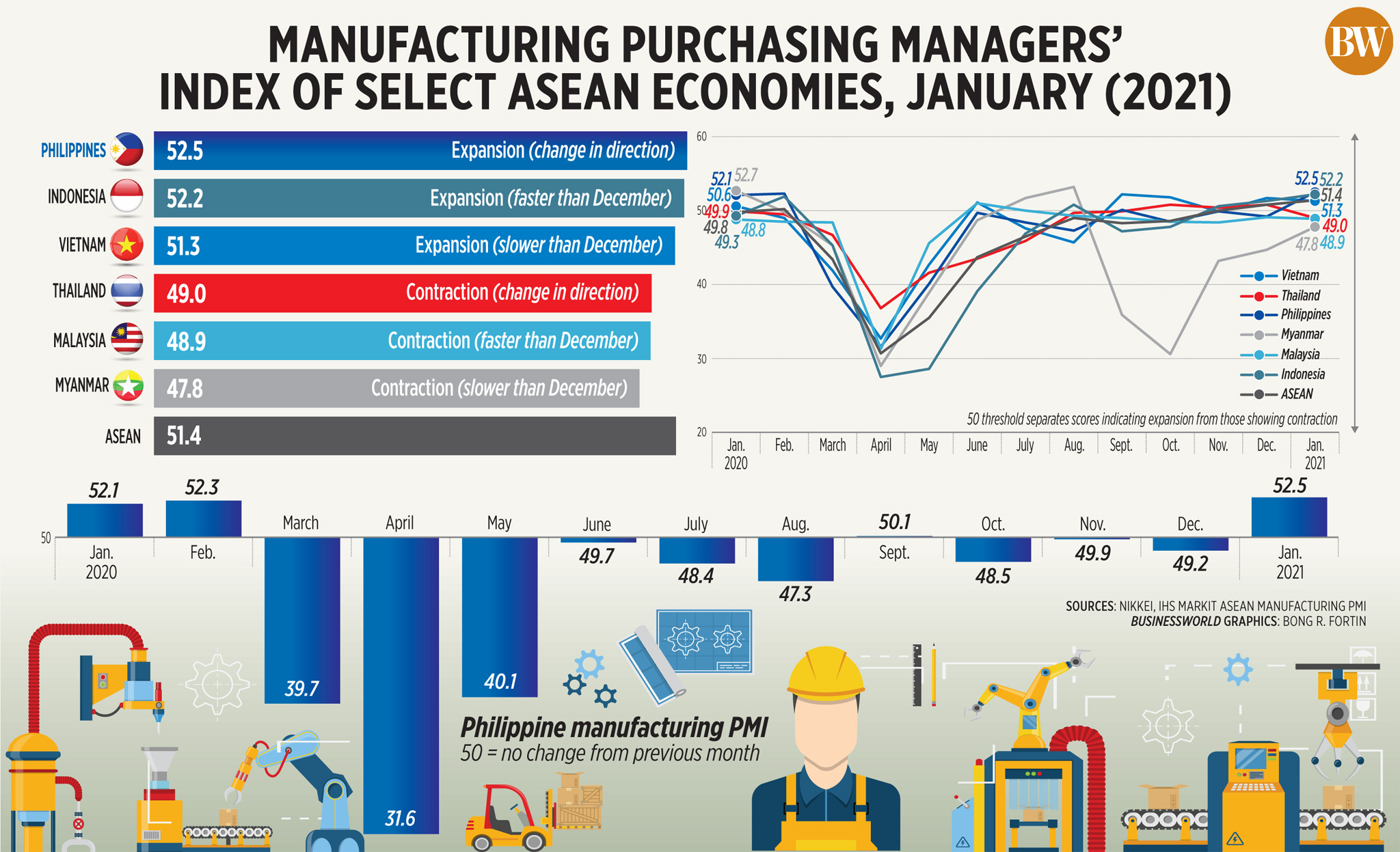 Manufacturing purchasing managers' index of select ASEAN economies, January (2021)