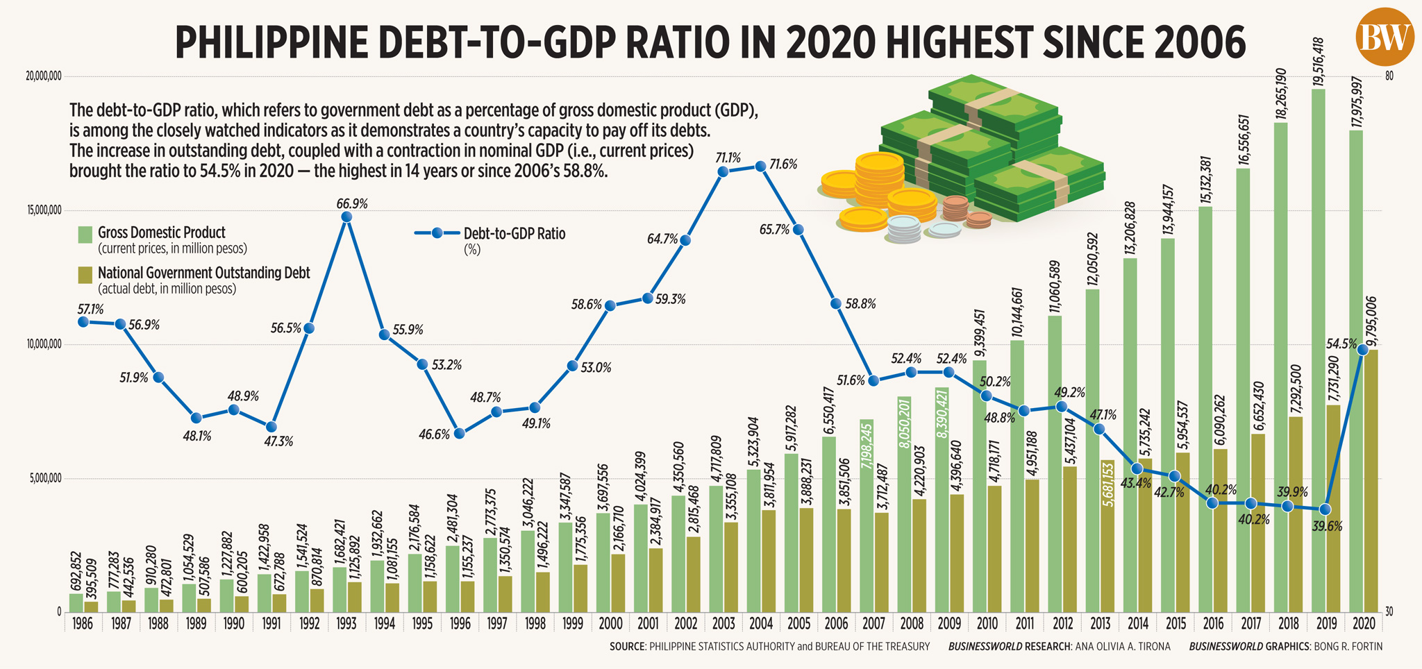 Philippine debt-to-GDP ratio in 2020 highest since 2006