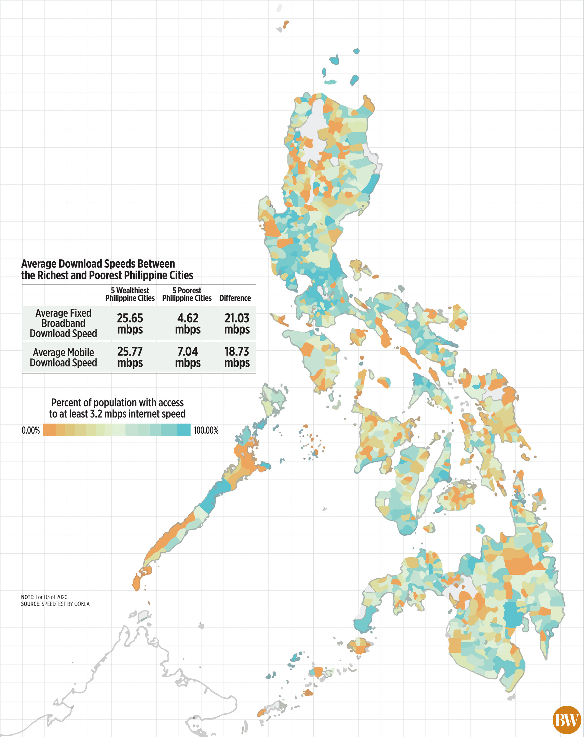 Average Download Speed Between the Richest and Poorest Philippine Cities