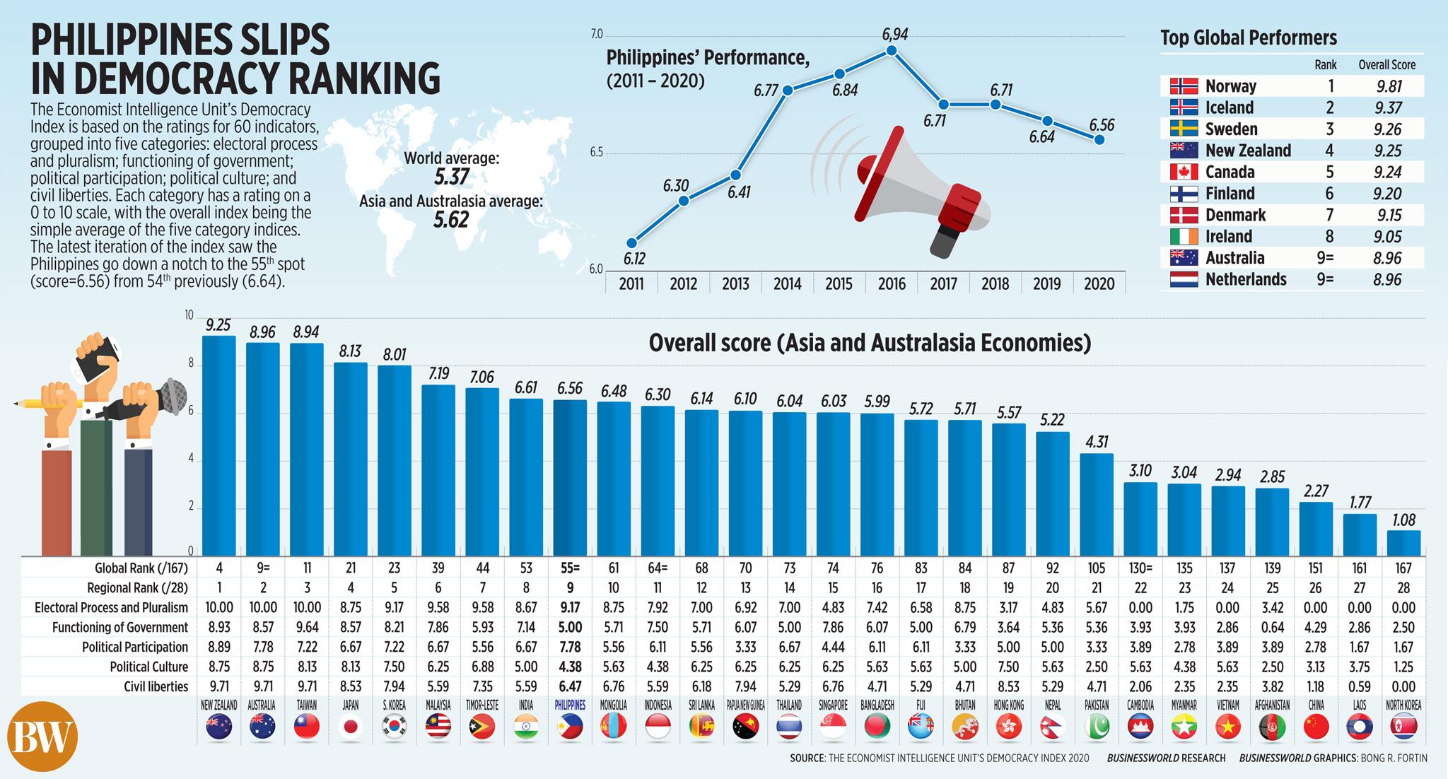 Philippines slips in democracy ranking
