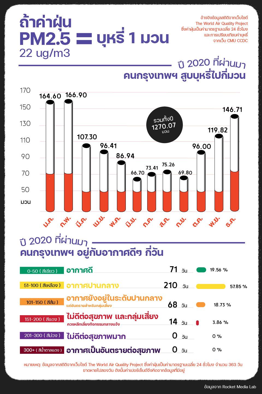 Rocket Media Lab เผยข้อมูล ปี 63 คนกรุงเทพฯ สูดฝุ่นพิษ PM 2.5 เท่ากับการสูบบุหรี่ 1,270.07 มวน