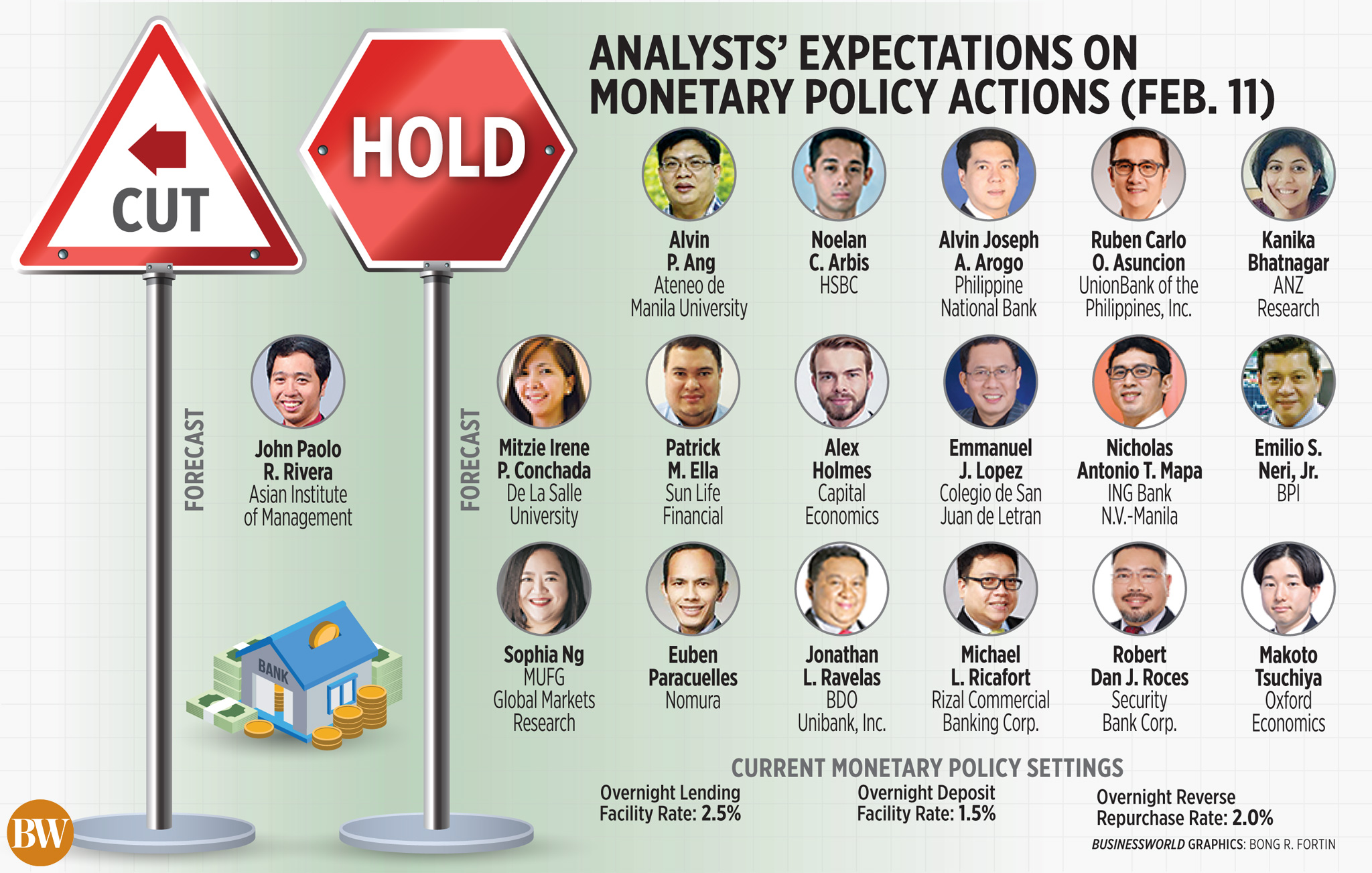 Analysts' expectations on monetary policy actions (Feb. 11)