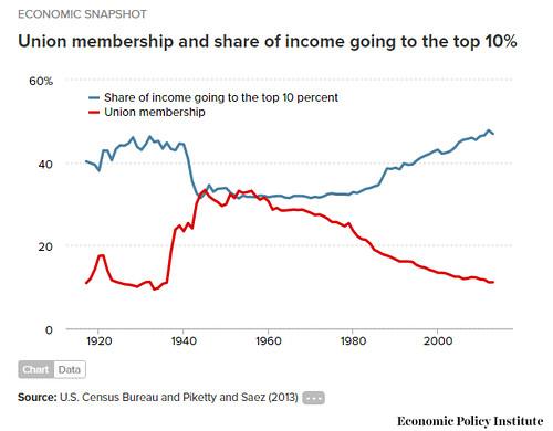 Corrector de la desigualdad: El sindicalismo
