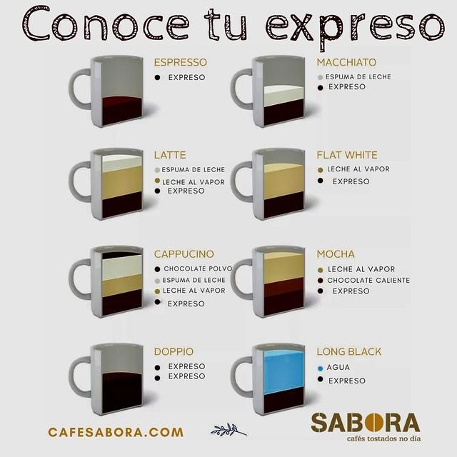 Conoce tu café expreso