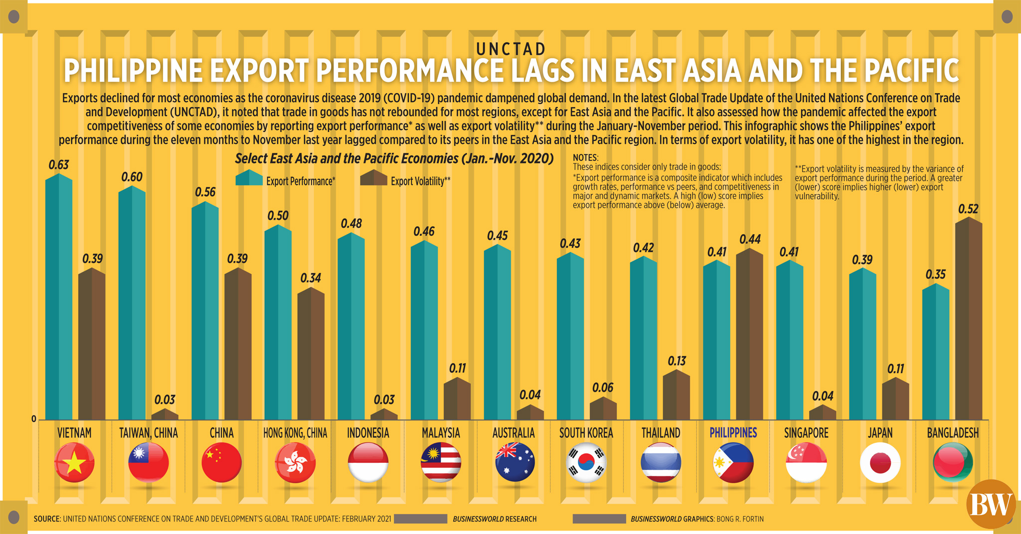 Philippine export performance lags in East Asia and the Pacific