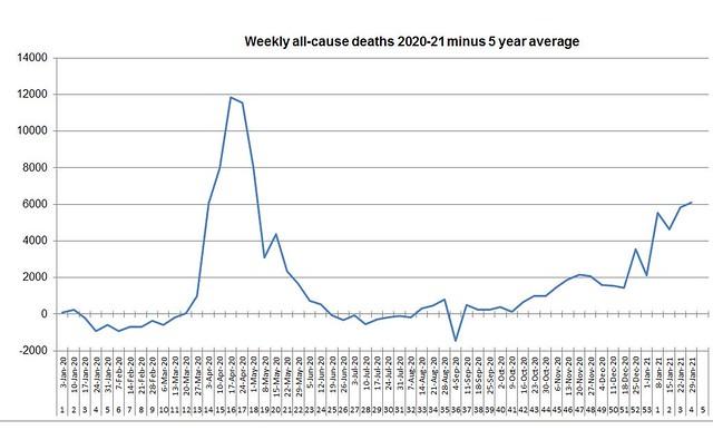 All-cause deaths 2020-21wk4