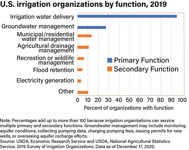 U.S. Irrigation Organizations by Function, 2019 chart