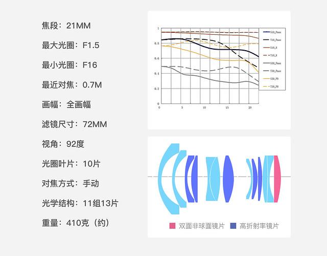 銘匠光學 21mm f1.5 Leica M9P CCD 感覺