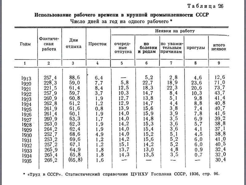 Рабочий год в Российской Империи и СССР