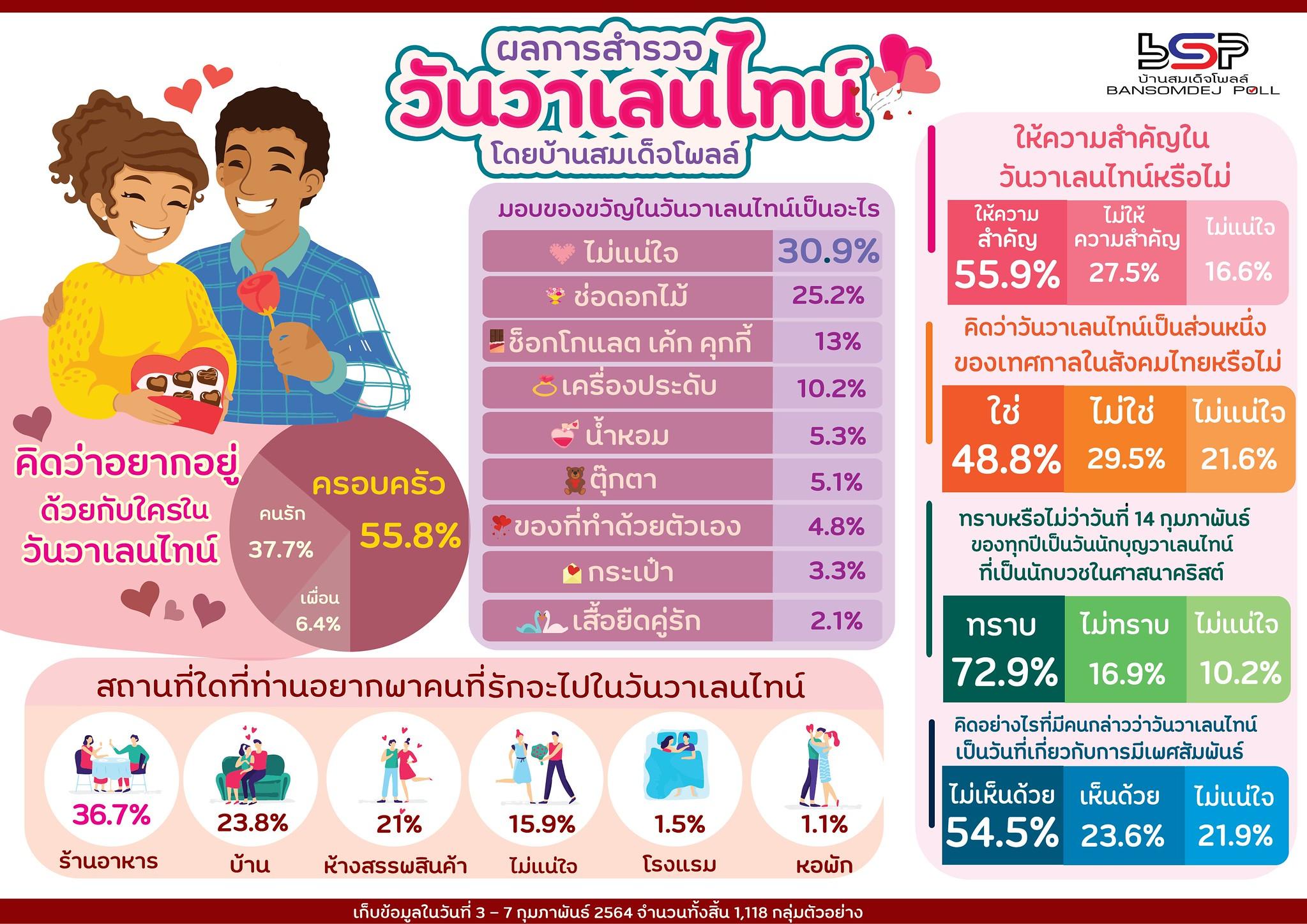 โพลสำรวจคน กทม. 54.5% ไม่เห็นด้วยวาเลนไทน์เป็นวันที่เกี่ยวกับเพศสัมพันธ์