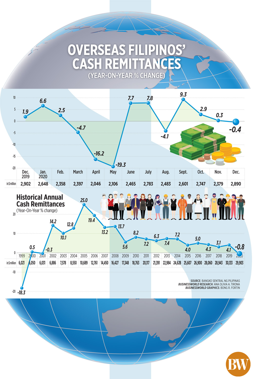 Overseas Filipinos' cash remittances (Dec. 2020)