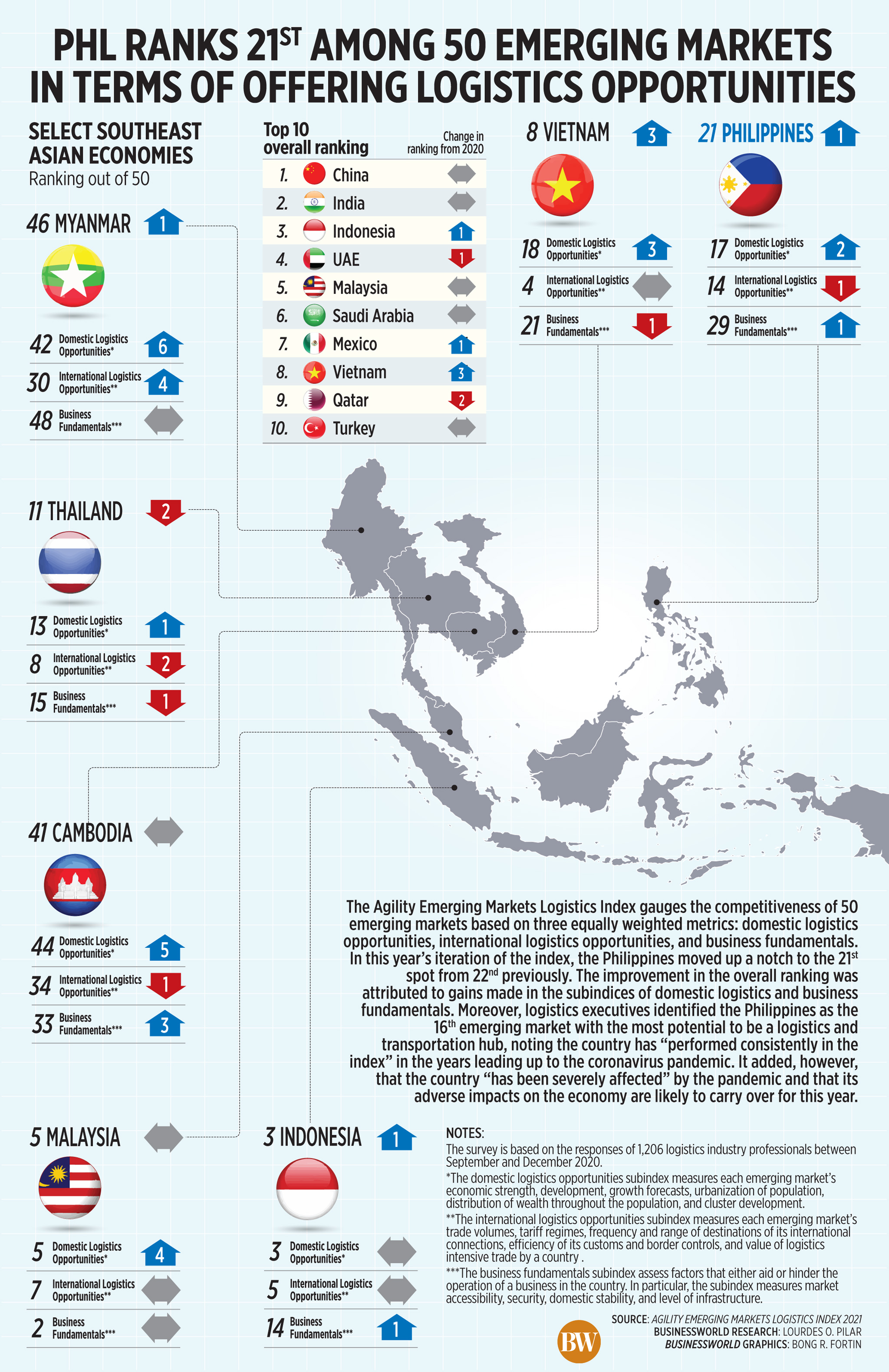 PHL ranks 21<sup>st</sup> among 50 emerging markets in terms of offering logistics opportunities