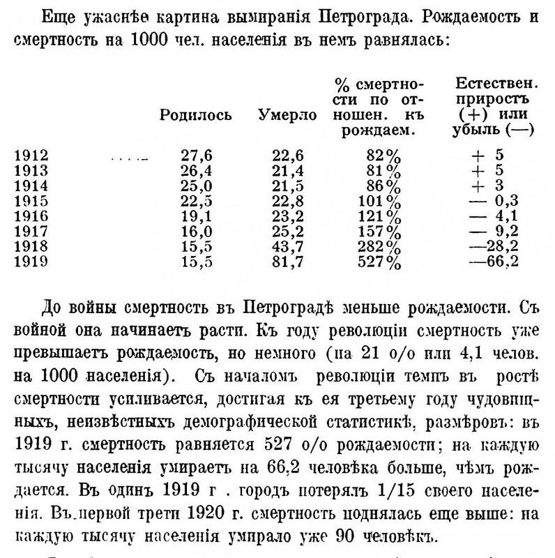 Блокада Петрограда