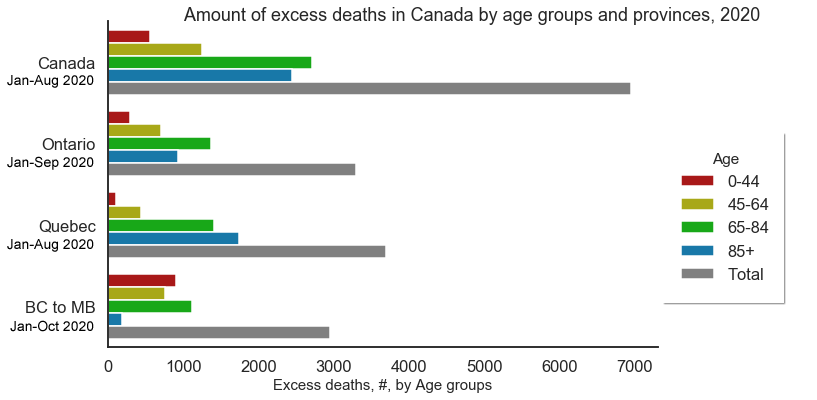 Excess Mortality #