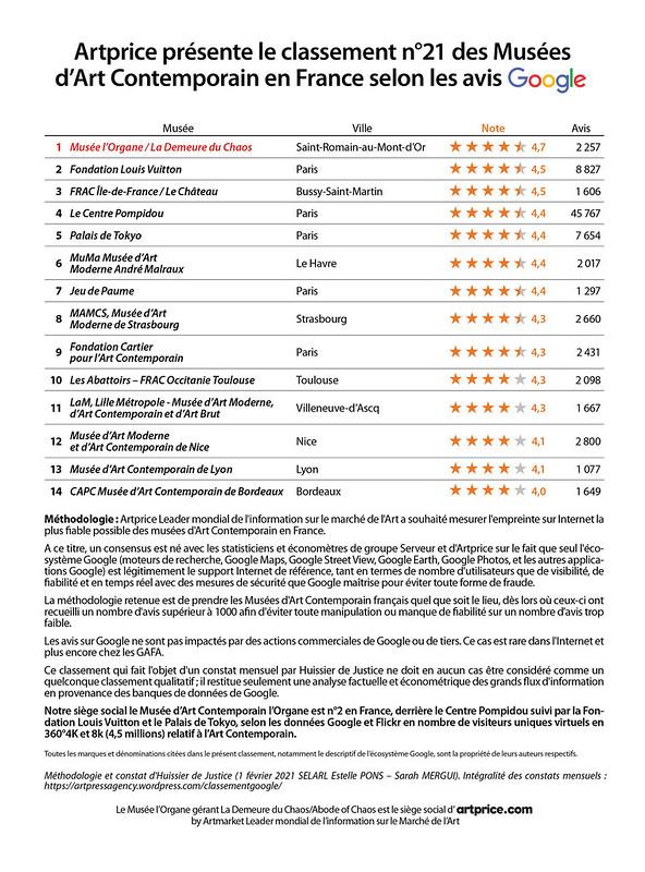 Artprice présente le classement n°21 des Musées d'Art Contemporain en France selon les avis Google