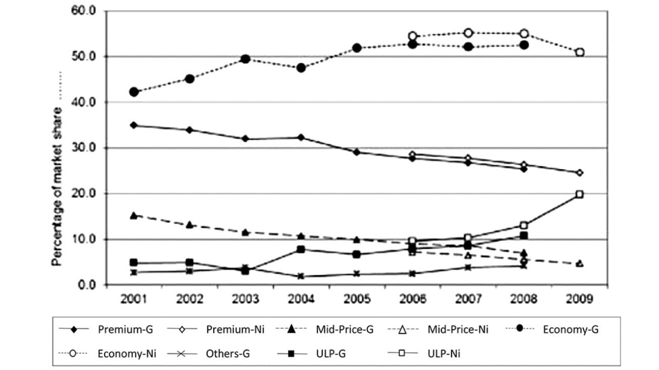 Graph showing volume market share of cigarette brands.