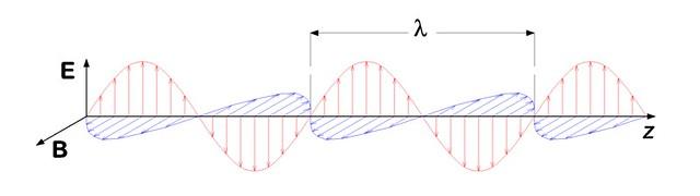 VCSE - Az elektromágneses hullámban - így a fényben is - az elektromos E térerősségvektor a H mágneses térerősségvektorral szinkronban váltakozik. A lambdával jelölt mennyiség a hullámhossz. Amikro egy ilyen sugár eléri a szemünk retináját, ott a hullám elektromágneses energiája váltja ki az idegrendszeri érzékelést. - Forrás: wikipédia.org