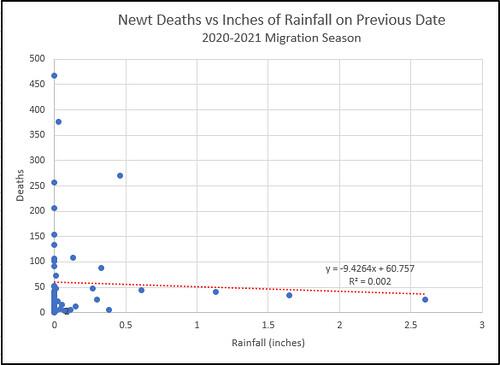 Death-Rain-2020-2021