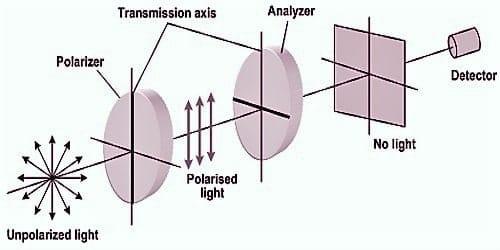 VCSE - Egy polarizálatlan (ang. unpolarized) fénysugár mindenféle irányba oszcillál. A polarizátoron áthaladva már csak egy polarizációs irány marad mega fénysugárból. Ha még egy polárszűrőt alkalmazzunk, amit analizátornak (ang. analyzer) nevezünk, akkor azt forgatva vagy átengedjük a fénysugarat az analizátoron (ha az analizátor és a polarizátor polarizációs síkja egybeesik), vagy nem engedjük át (ha az analizátor polarizációs síkja a polarizátoréra merőleges). Ekkor a detektorba (szemünk vagy fényképezőgép stb.) semmi fény nem jut. Ezt a tulajdonságot hazsnáljuk ki a polarizációs holdszűrőnél, ahol a polarizátor csak egyes polarizációs síkú fénysugarakat enged át, és ebből az analiztor még kevesebbet vág ki. Így a Hold fényessége tetszőleges mértékben csökkenthető. - Forrás: Qsstudy