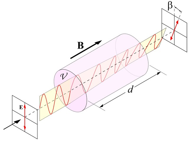 VCSE - Egy polarizált fénysugár B mágneses térben d utat metéve elforgatja béta szöggel a polarizációs síkját. Nu a közegre jellemző anyagi állandó. - Forrás: wikipédia