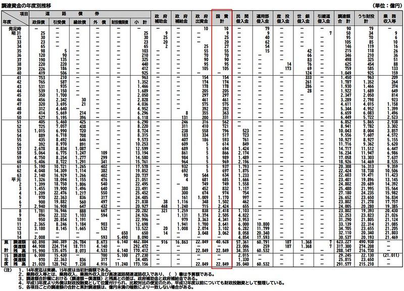 国鉄と道路公団への税金助成額の比較 (3)