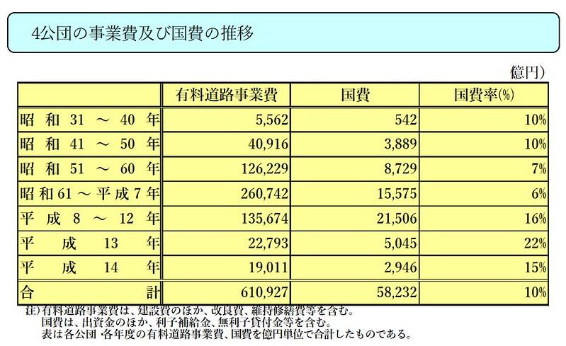 国鉄と道路公団への税金助成額の比較 (6)