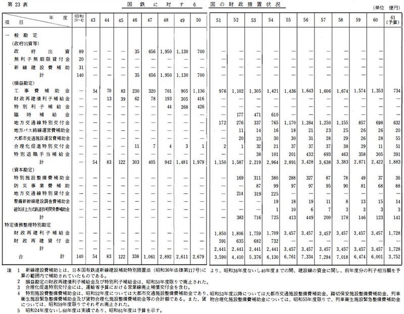 国鉄と道路公団への税金助成額の比較 (4)