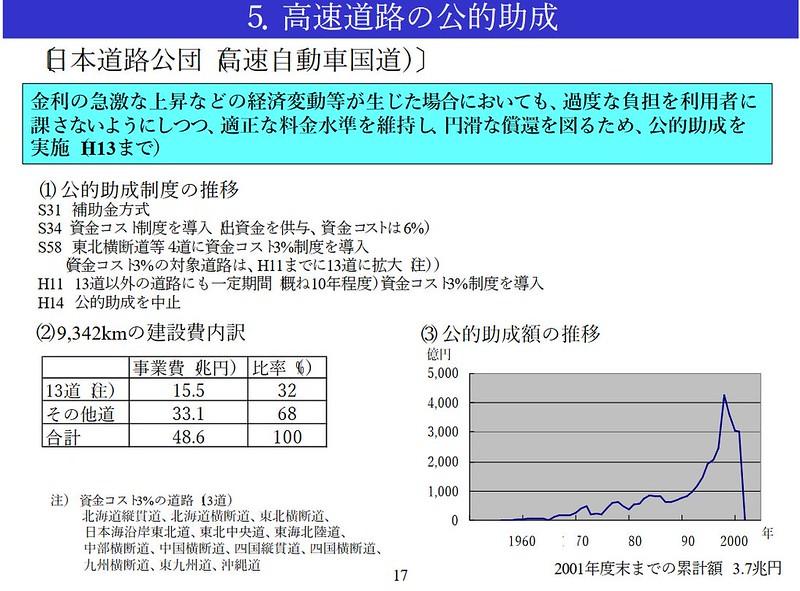 国鉄と道路公団への税金助成額の比較 (1)